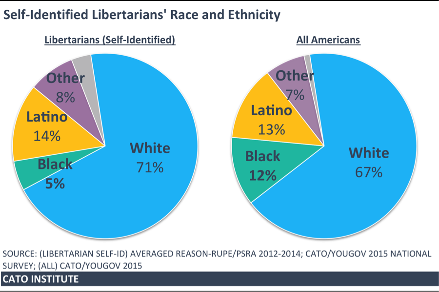 Libertarians Are More Racially Diverse Than Some May Realize