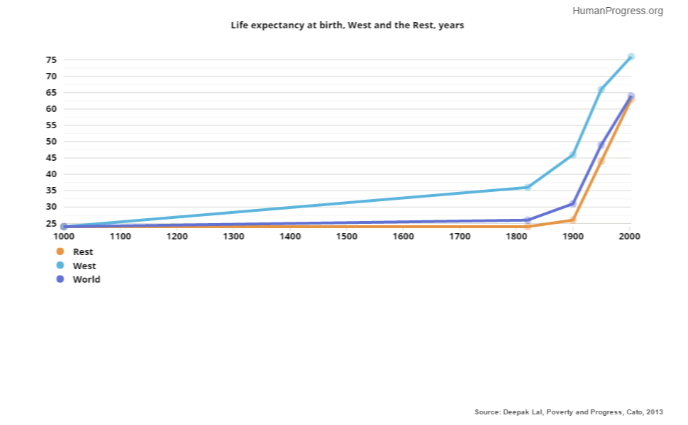 Image Result For Life Expectancy After