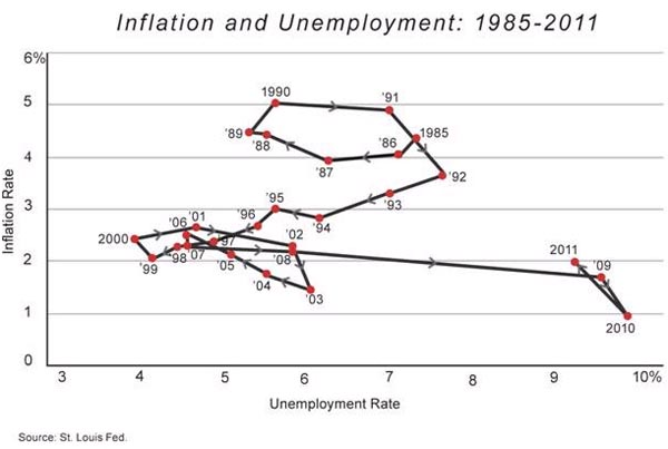 police inflation unemployment relationship