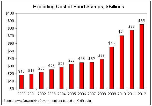 Food Stamp Numbers Down