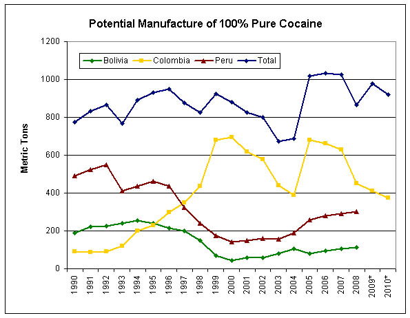 The Balloon Effect in Cocaine Production in the Andes