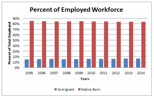immigration u0026 39 s real impact on wages and employment