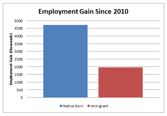Immigration s Re...Unemployment During The Great Recession