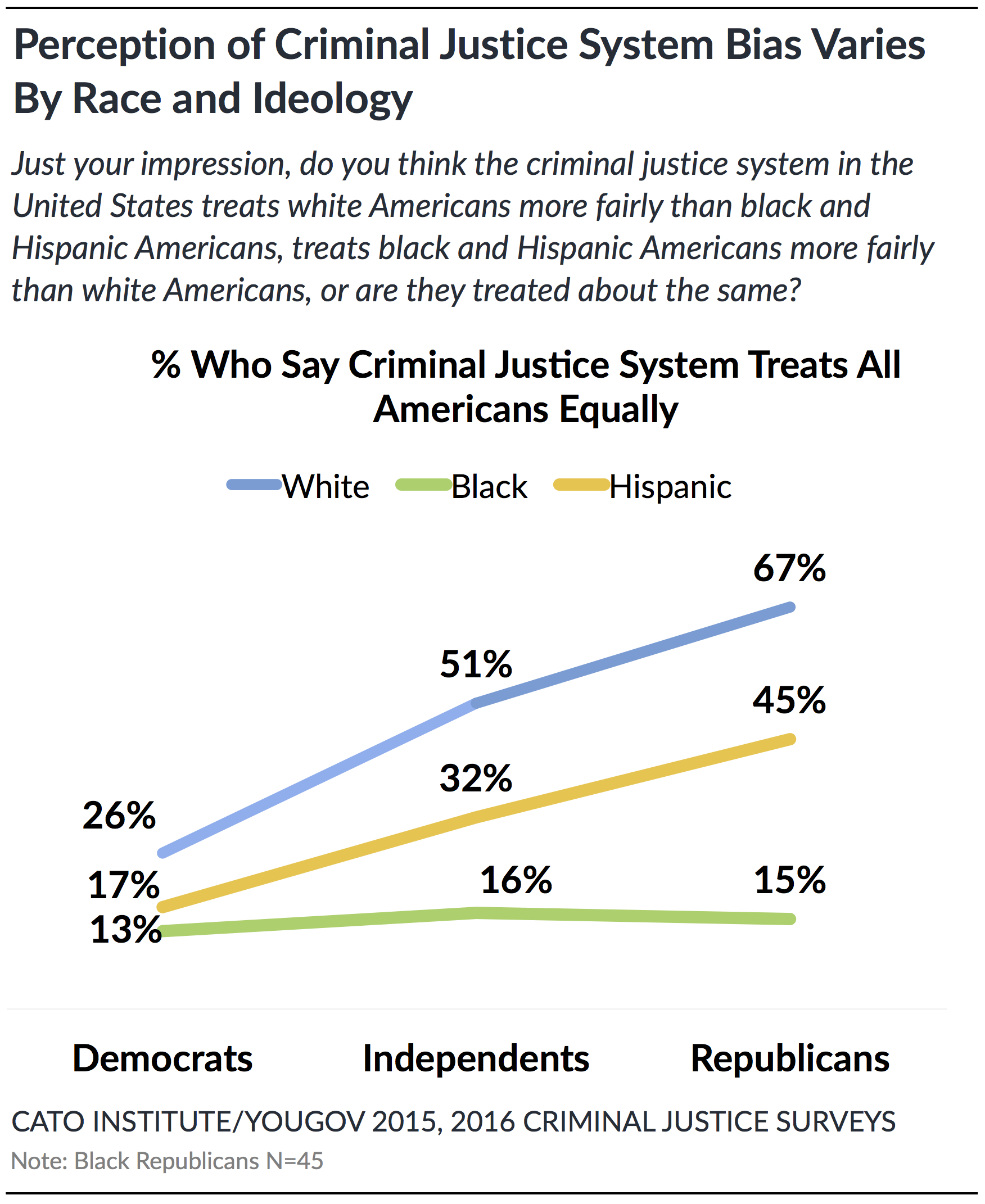 is the criminal justice system bias Why is the criminal justice system still skewed against women my book on women and the criminal justice system which was originally published in 1992 gender bias does include bias against men, and there are cases.