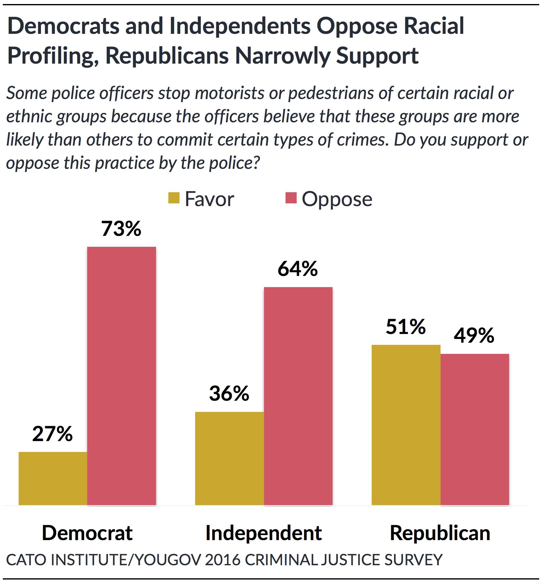 Research paper racial profiling