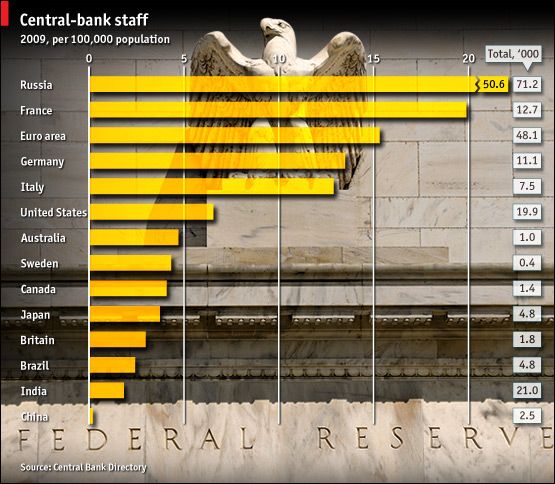 Central bank bureaucrats