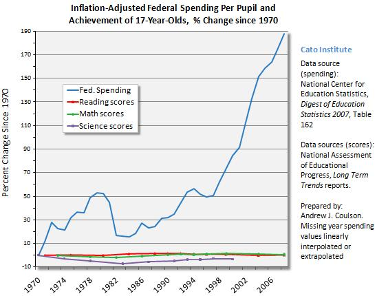 Education Spending