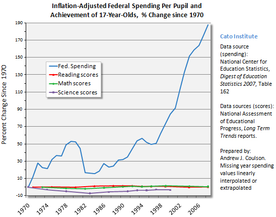 Federal Spending and Achievement, Percent Change Since 1970 (Cato -- Andrew Coulson)