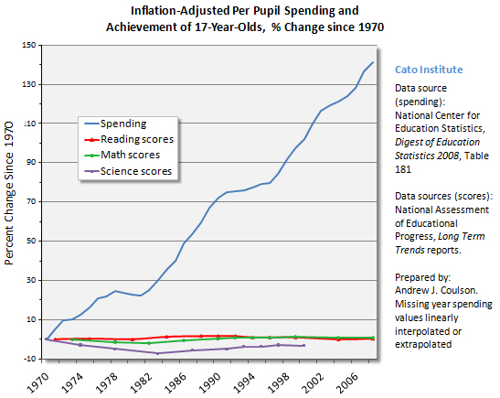 Total expenditures per pupil and achievement of 17-year-olds, percent change since 1970