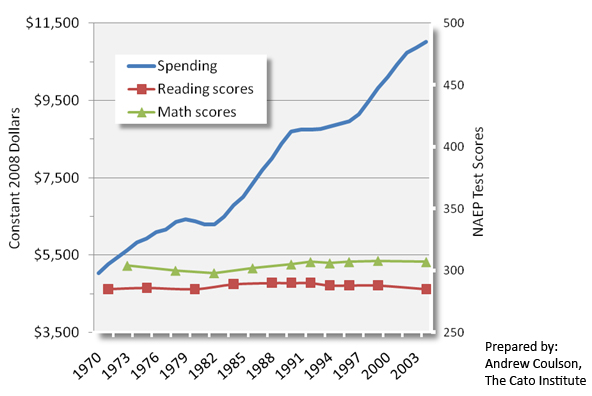 US Spending and Test Scores -- Cato