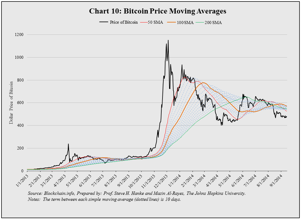 How To Interpret A Simple Moving Average SMA Is The Of Price Over Past X Days When Short Term Crosses And Exceeds
