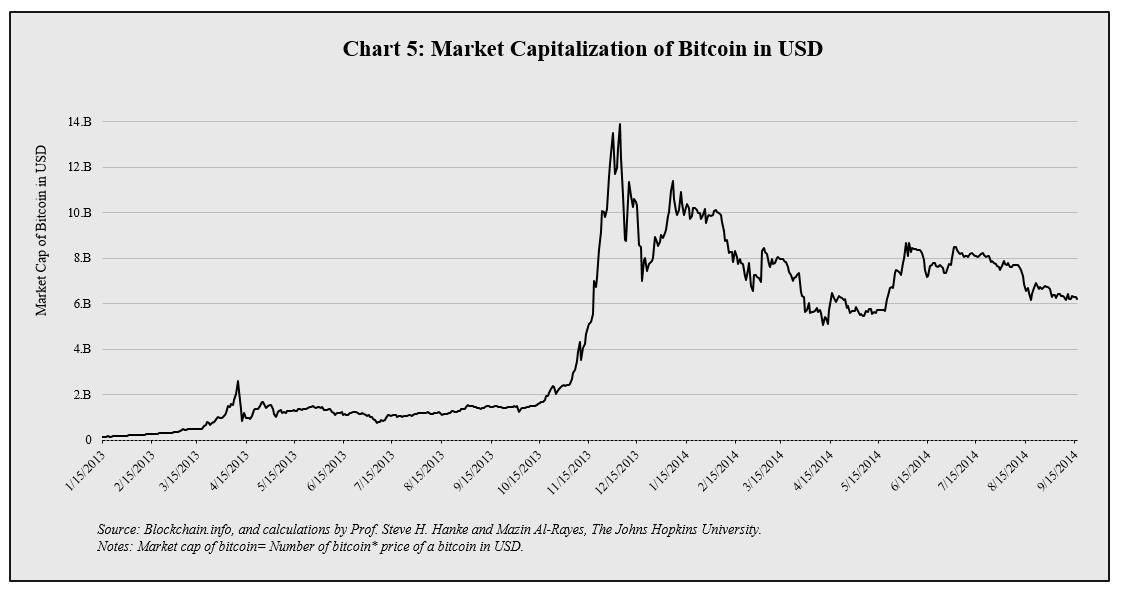 Bitcoin Charts Finally