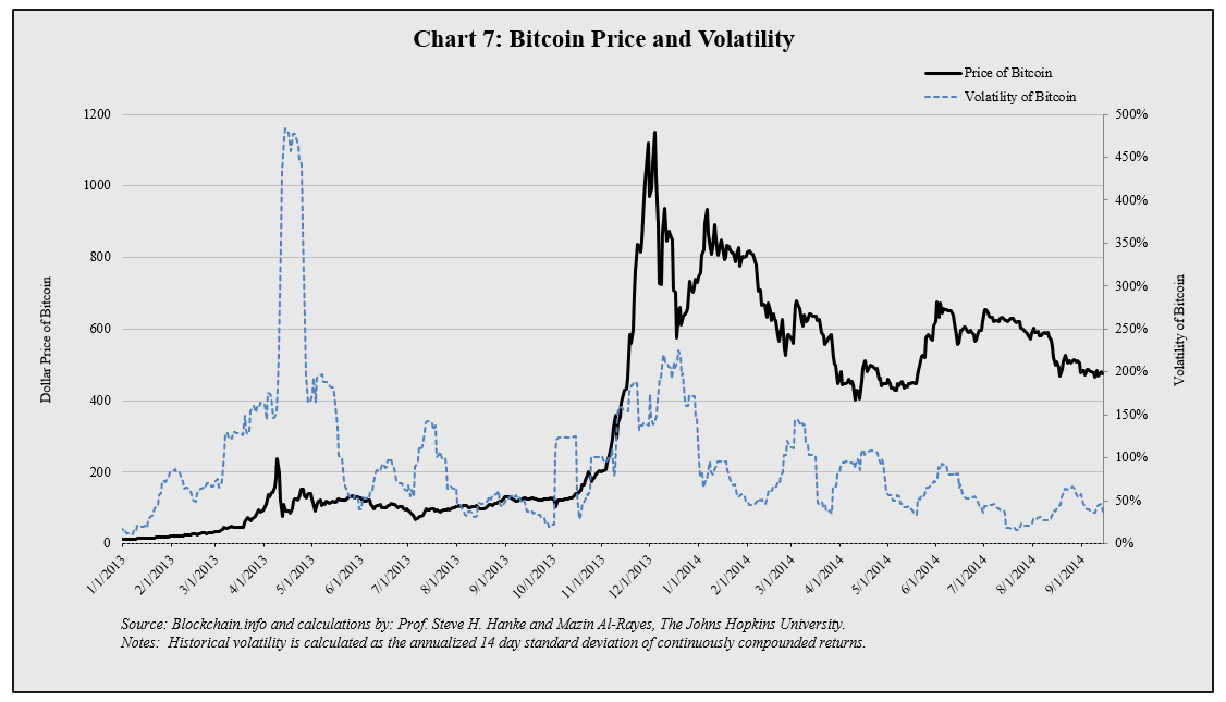 How To Interpret This Chart Shows The Price And Volatility Of Bitcoin Is Calculated By Annualizing Standard Deviation Daily