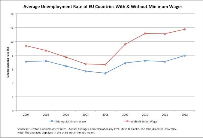 Minimum Wage Laws Kill Jobs Cato Liberty