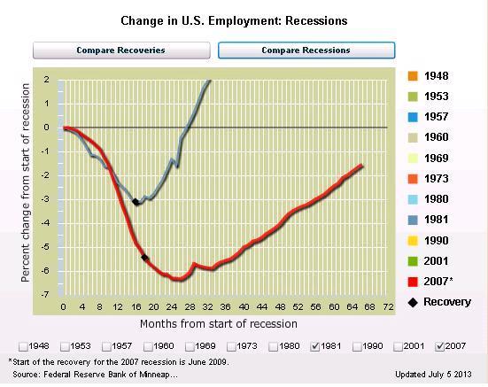 AFP Reagan v Obama Jobs