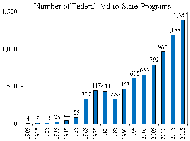 New Study on Fiscal Federalism