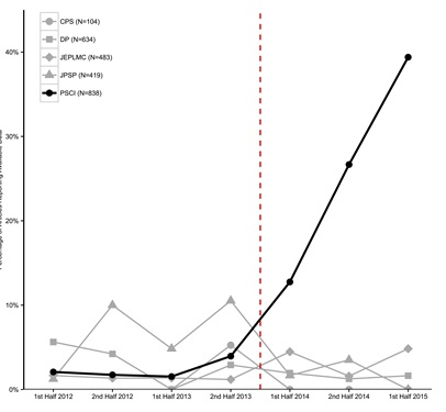 Figure 1. Percentage of articles reporting open data by half year by journal. Darker line indicates Psychological Science, and dotted red line indicates when badges were introduced in Psychological Science and none of the comparison journals. (Source: Kidwell et al., 2016).