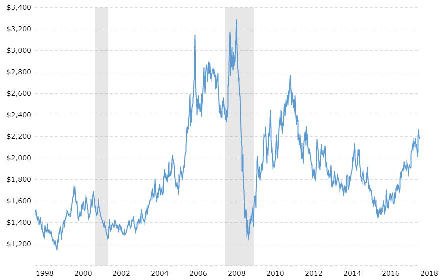 historical aluminum price