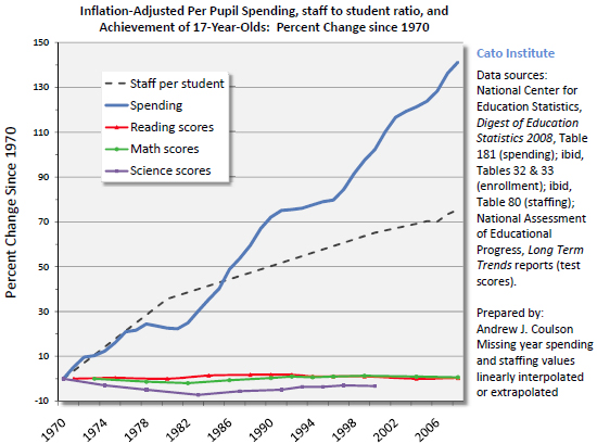 andrew coulson cato education spending