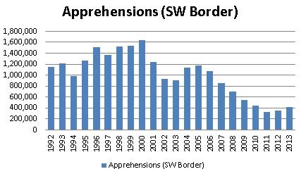 Apprehensions SW Border