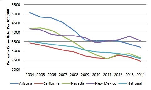 Arizonas sb1070 and crime cato liberty property crime rate freerunsca Image collections