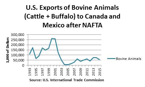 Exports of Bovine Animals