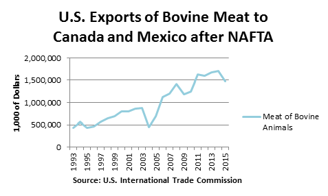 Exports of Bovine Meat