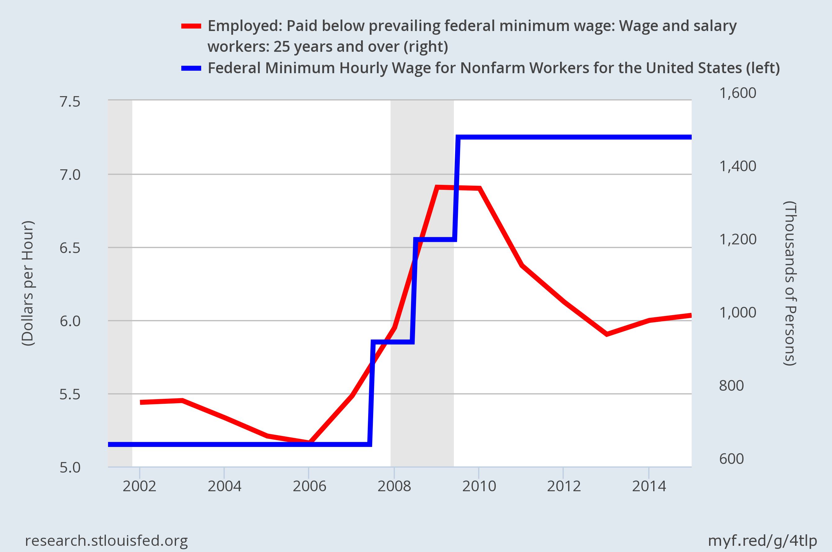 more were paid less than min when min wage went up