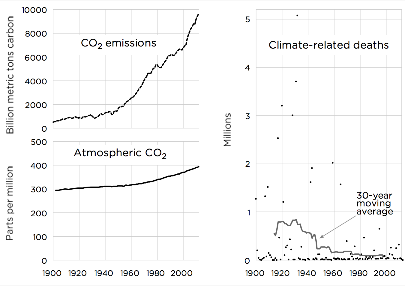 Sources: Boden, Marland, Andres (2013); Etheridge et al. (1998); Keeling et al. (2001); MacFarling Meure et al. (2006); Merged IceCore Record Data, Scripps Institution of Oceanography; EM-DAT International Disaster Database