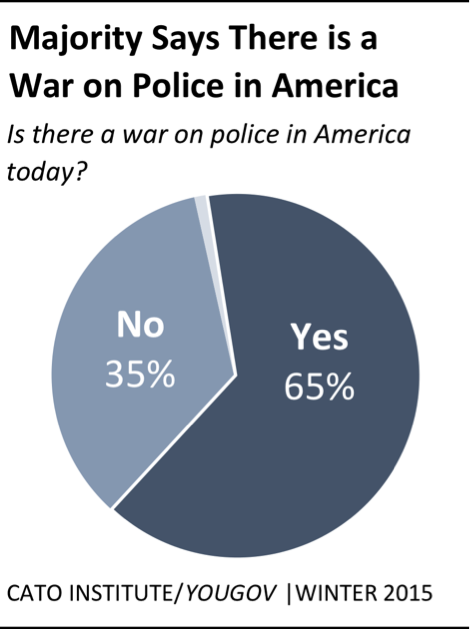 Amidst Increased Public Scrutiny Of Policing Practices And Rising Concerns Over Police Officer Safety A Recent Cato YouGov National Survey Finds Fully 65