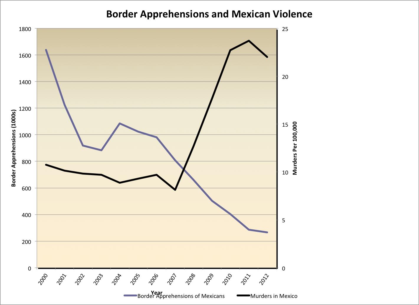 cato institute immigration statistics