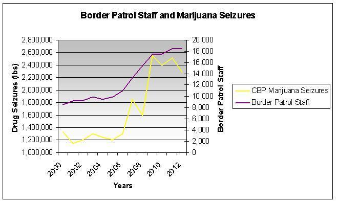 Border Patrol Staff and Marijuana Seizures