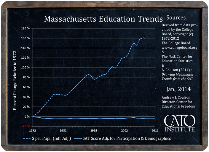 Massachusetts education and spending trends
