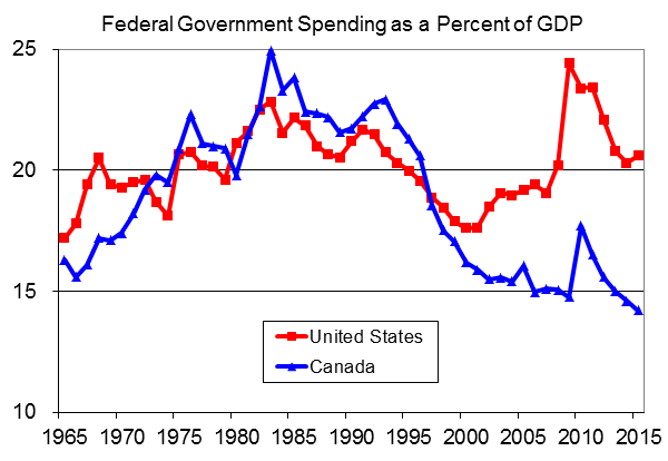 End of Fiscal Responsibility in Canada? | Cato @ Liberty