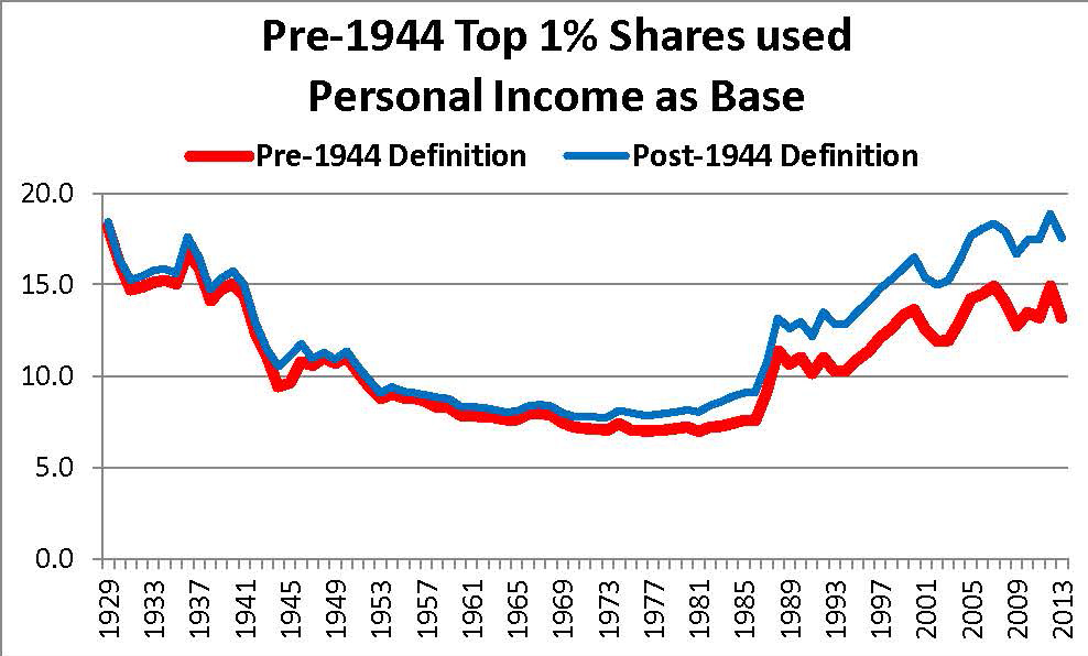 Pre-1944 method of estimating top 1% shares