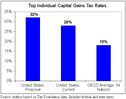 tax administration in the federal capital The obama administration also ignores the fact that many upper-income people obtain significant portions of their income from capital gains and dividends the capital gains tax is going to increase to 20% from 15% in 2011 and, thanks to obamacare, to 238% in 2013.