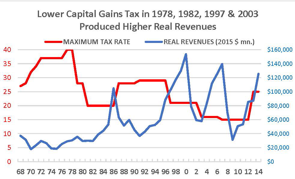 Capital Gains Tax Rates and Real Revenues