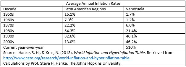 Average Annual Inflation Rates
