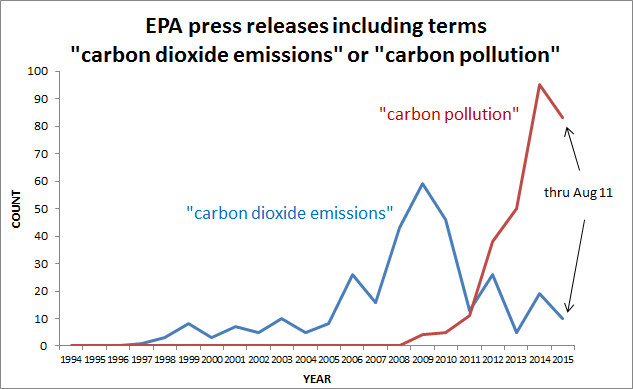 "Figure 1. Number of press releases each year since 1994 (through August 11, 2015) issued by the U.S. Environmental Protection Agency which contained either the phrase ""carbon dioxide emissions"" or ""carbon pollution."""