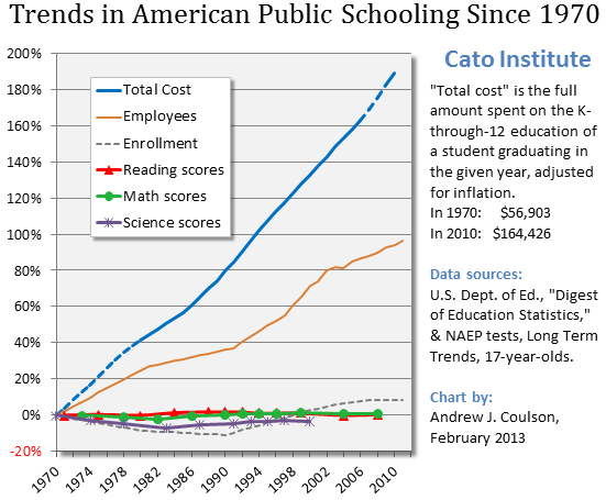 Chart of trends in U.S. public schooling