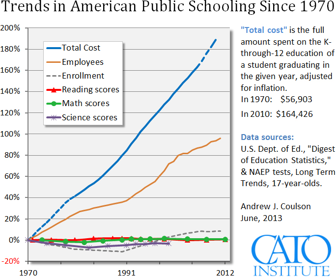 Quality of Education Declining for Schools in the United States