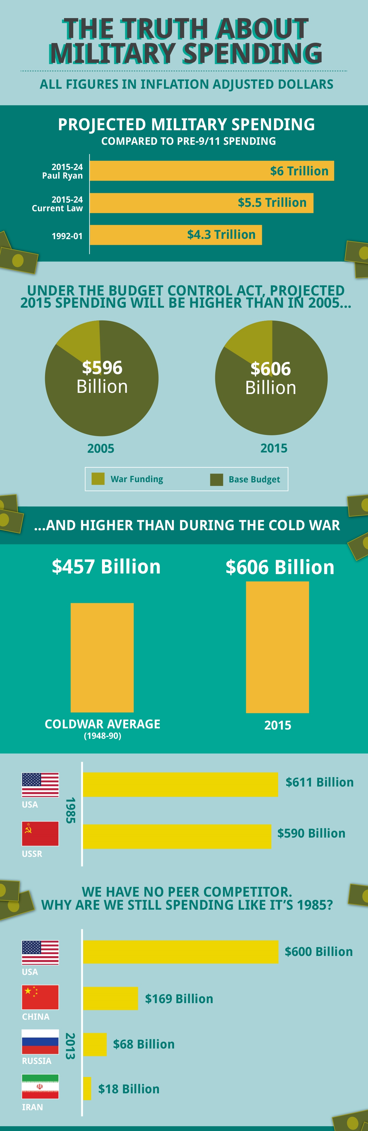 Military spending infographic
