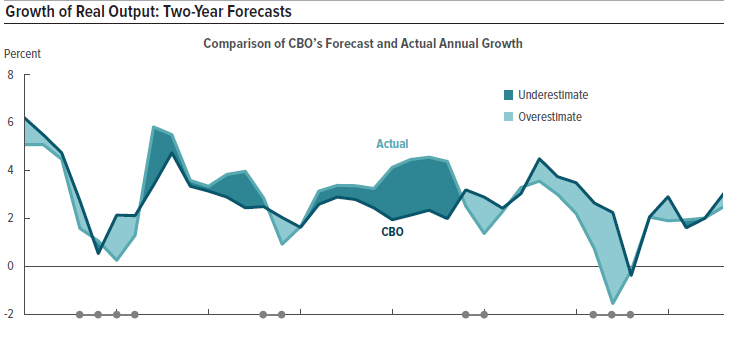 CBO Growth Forecasts