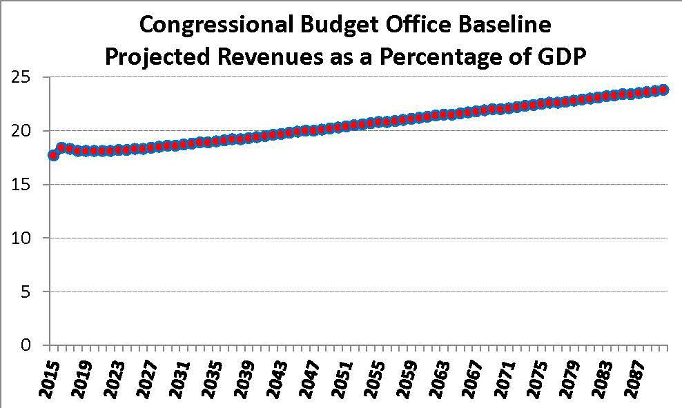 CBO Baseline Projected Revenue