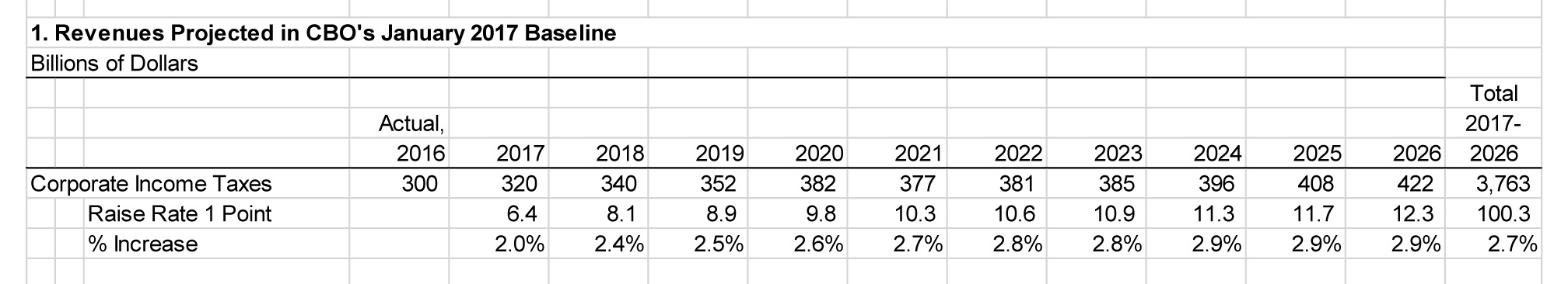 CBO corp tax baseline plus 1%