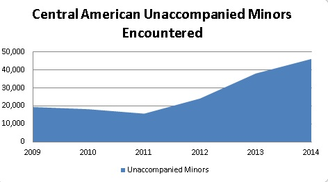 Central American Minors Encountered