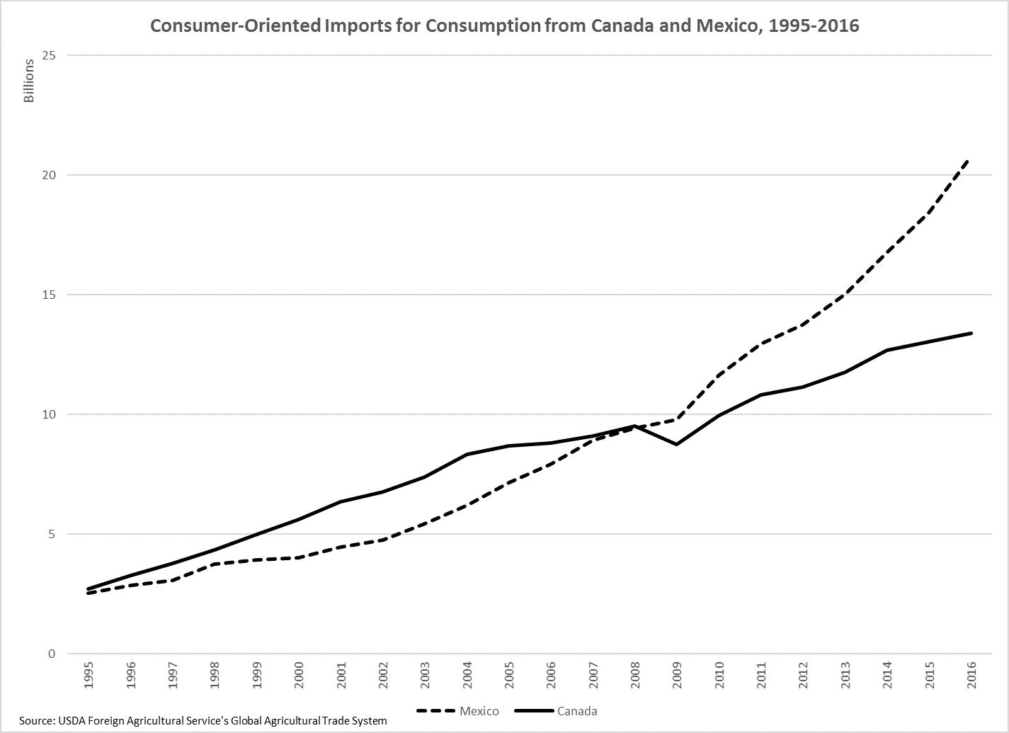 NAFTA Consumer-Oriented Ag Imports