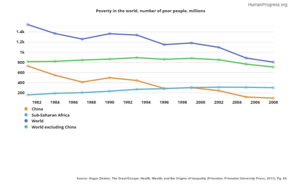 Blog HumanProgressorg - Number of poor in the world