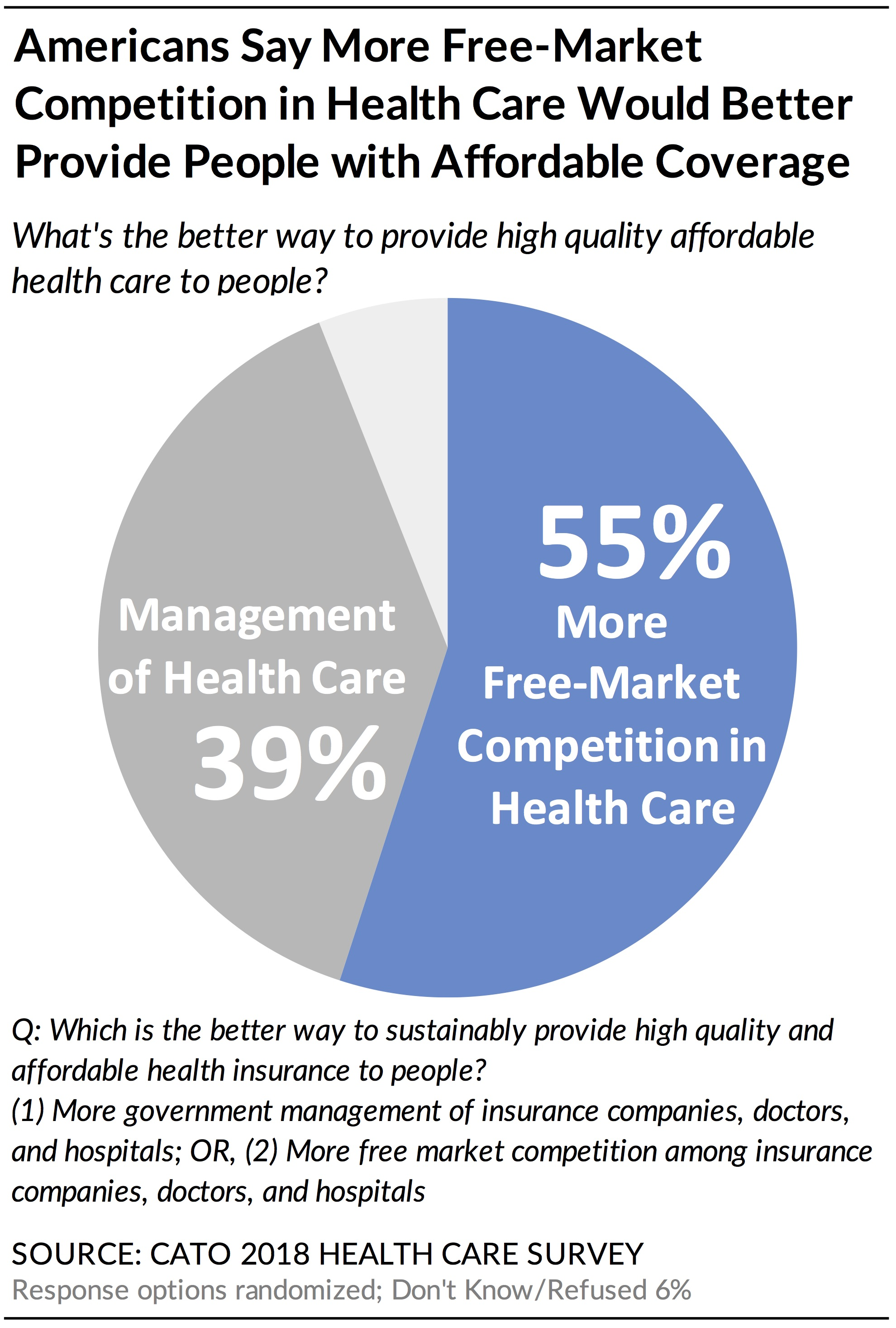 Health Insurance Companies >> Poll The Aca S Pre Existing Condition Regulations Lose Support When