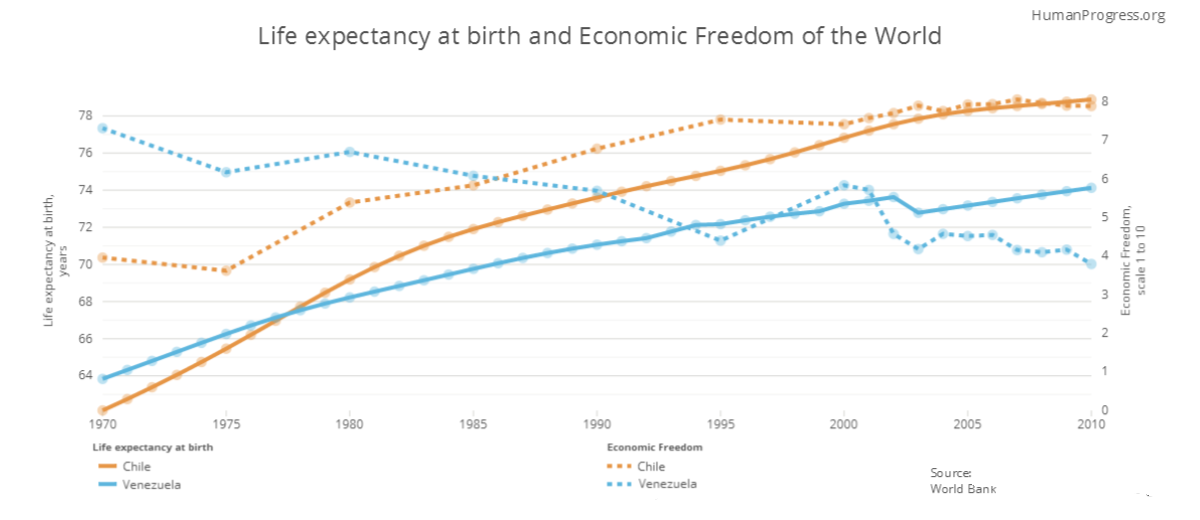 Life expectancy and economic freedom were both higher in Venezuela than in Chile in the 1970s. As Venezuela became less economically free and Chile became more economically free, Chile caught up with Venezuela and eventually overtook it. Today, life expectancy in liberal Chile is higher than in socialist Venezuela.
